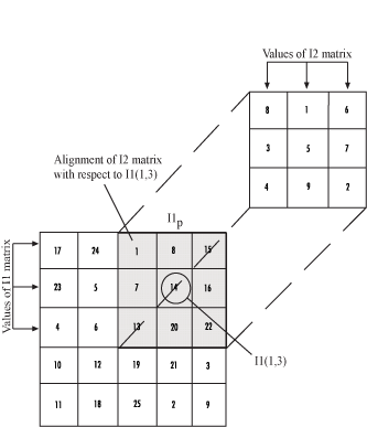 compute 2-d cross-correlation of two input matrices - simulink