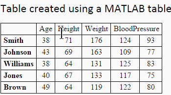 Simplified Table Creation