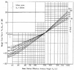 knife edge diffraction model pdf