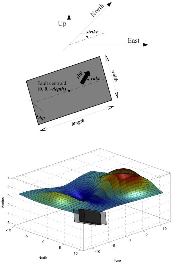 Plot utm coordinates in matlab : Fort bragg ca movies