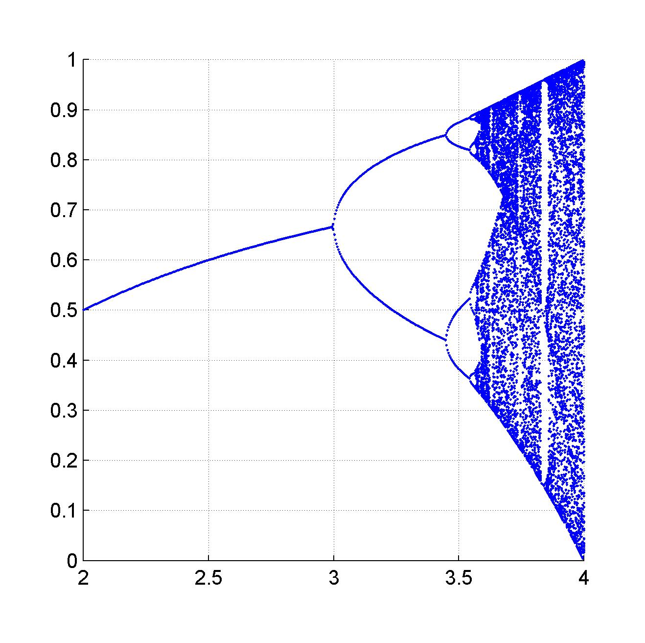 1d bifurcation plot file exchange matlab central 1d bifurcation plot ccuart Gallery