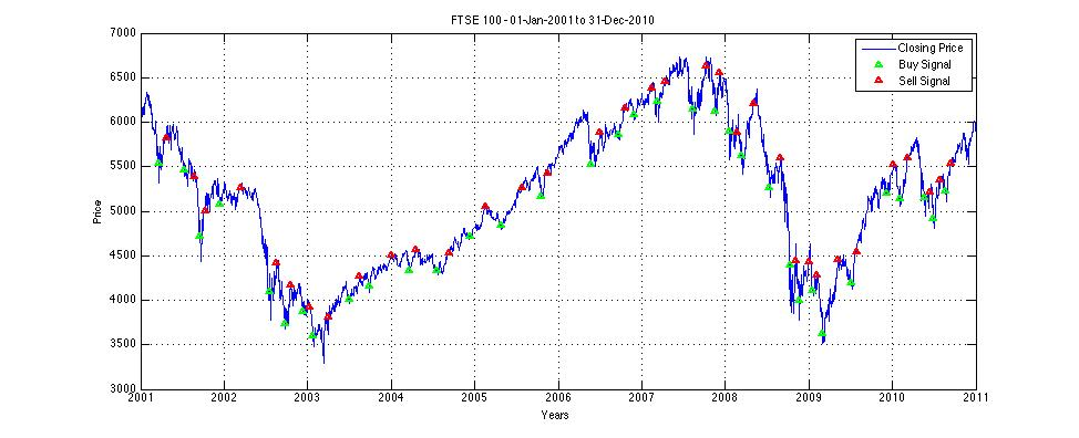Backtest trading strategy matlab
