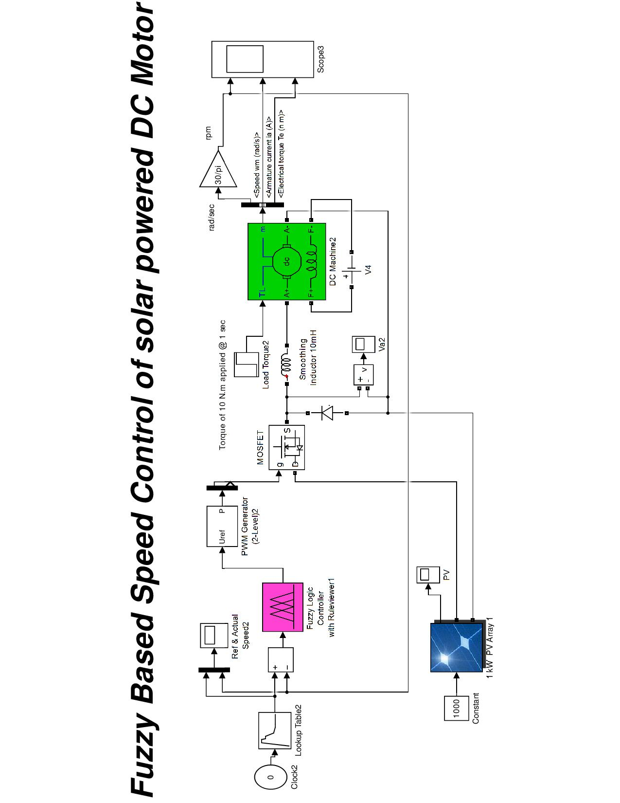 speed control of dc motor using pid controller thesis Discrete pid controller to control the speed of the dc motor is designed using matlabconclusion the dc motor is modeled the fuzzy logic controller is designed to control the speed of the dc motor.