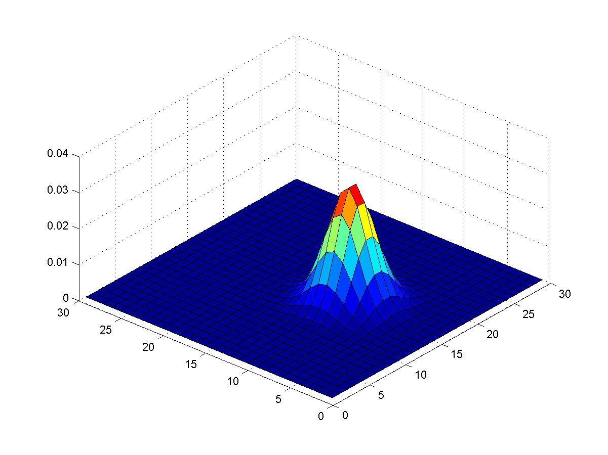 Gaussian Bell - File E...