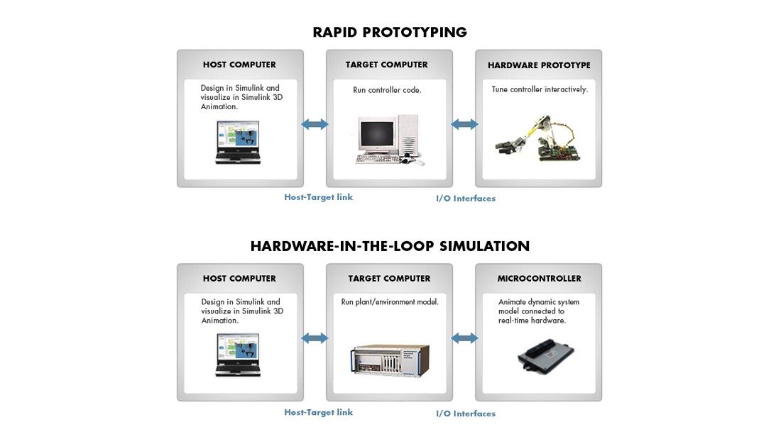 Simulink Real-Time テスト環境のコンポーネント