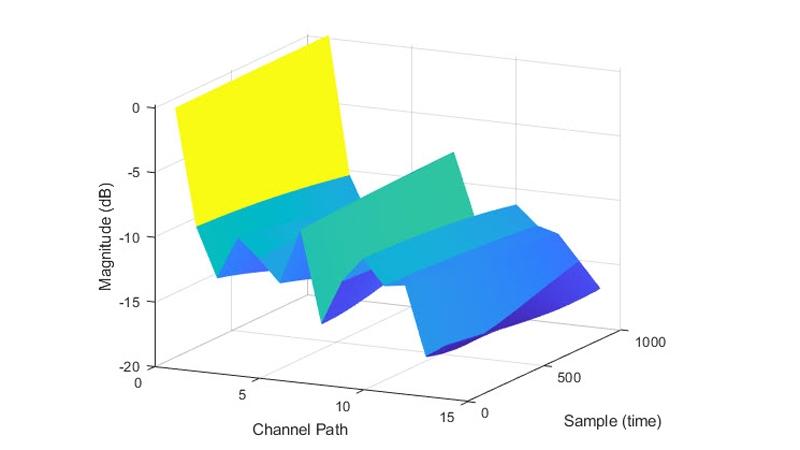 TDL チャネルモデルのパスゲイン。