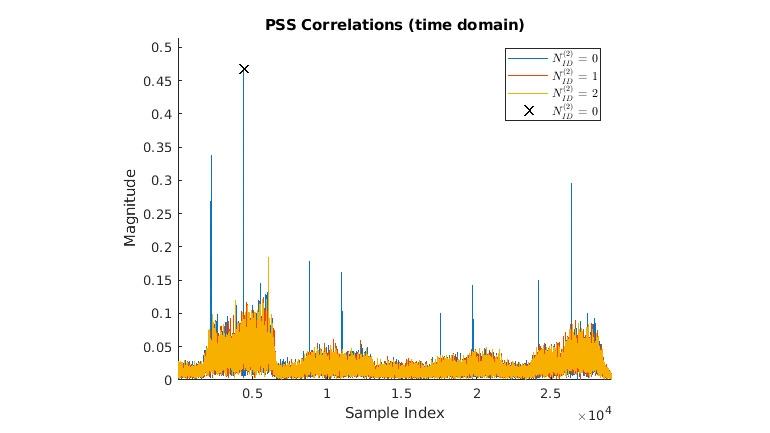 BCH のデコードと MIB の解析。