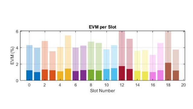 5G NR RF 送信機の EVM 性能。