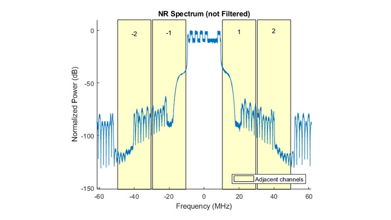 5G NR テストモデル向け ACLR 測定。