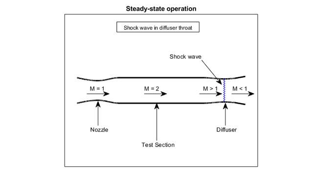 ISA モデルを使用した超音速風洞の例。