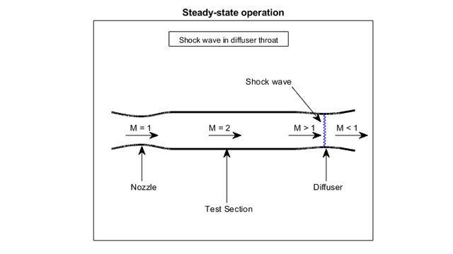 超音速風洞のテストセクションの可視化。