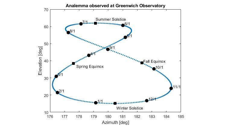 グリニッジ天文台で観測された太陽のアナレンマのプロット。