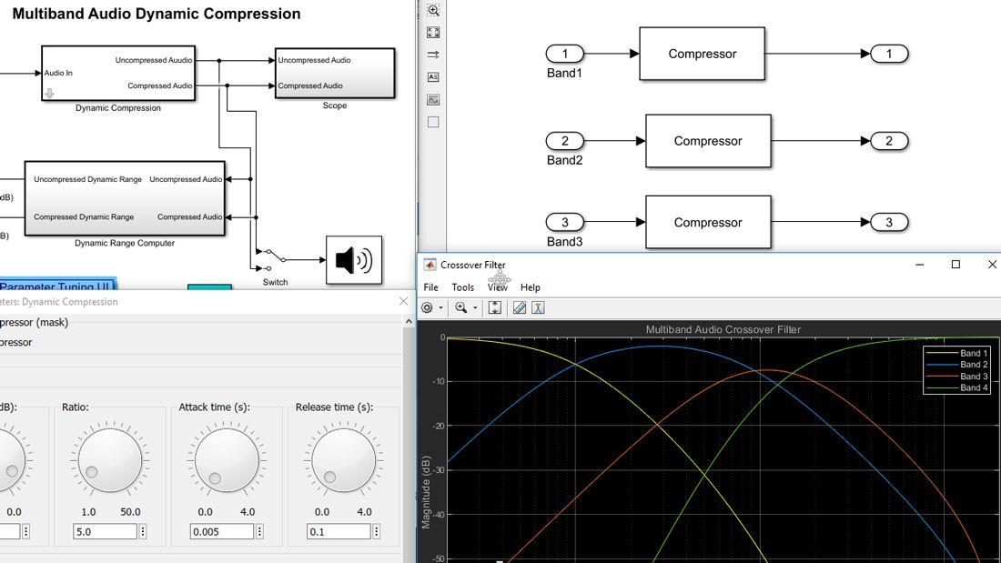 さまざまなレベルのモデル階層構造のブロックやサブシステム、フィルター応答のプロット、パラメーター値を調整するための対話型ダイヤルを備えたユーザー インターフェイスなどで構成された Simulink モデルの可視化。