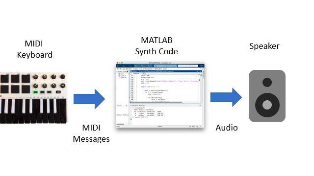 MIDI メッセージを MATLAB セッションに送信するキーボード MIDI コントローラーを示すブロック図。MATLAB セッションに送信されると、メッセージの処理、ノート波形の合成、生成したサンプルの拡声器での再生を行います。