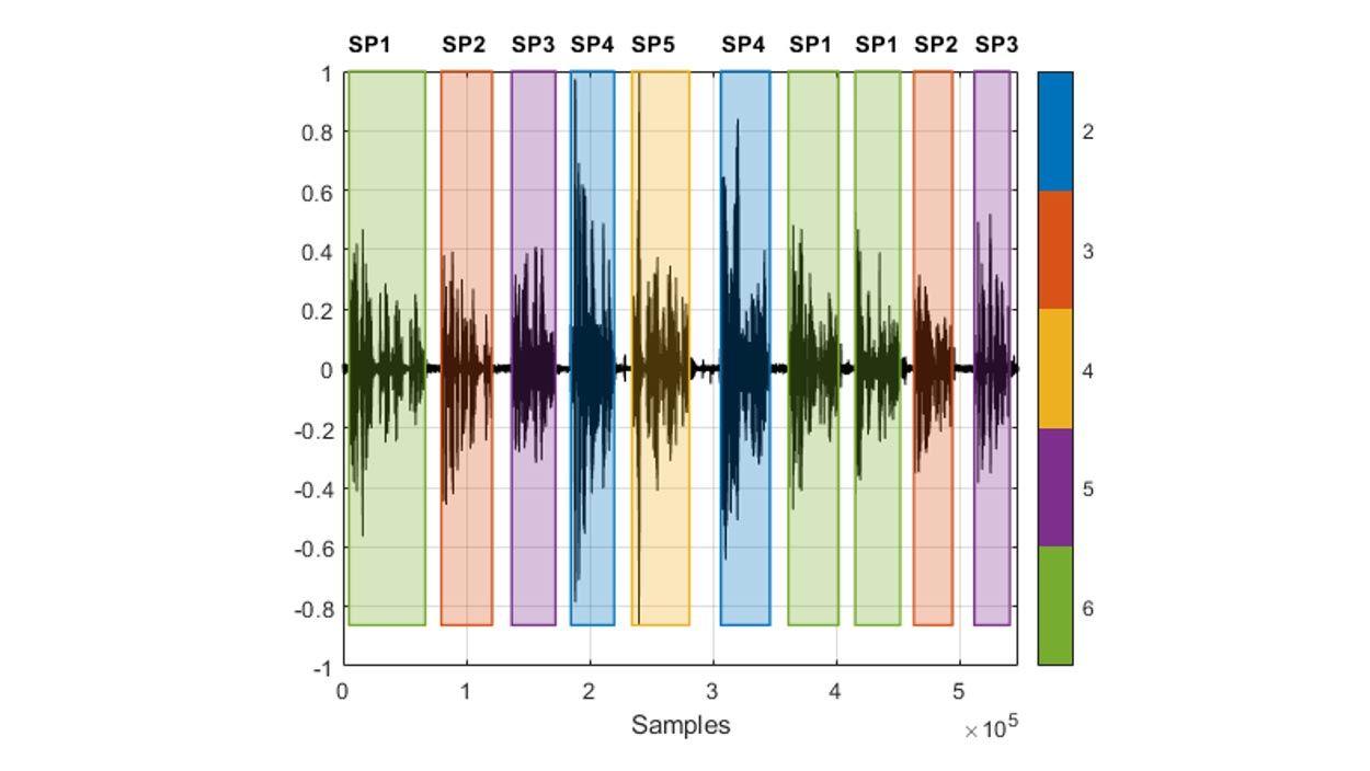 さまざまな話者が話したセグメントが挿入され、検出された各音声領域で話す話者が色で強調される音声記録の波形。