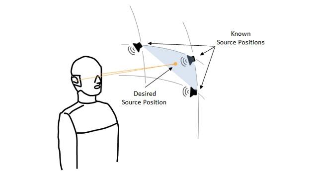 望ましい音源の位置と HRTF を測定可能な至近距離と角度の例