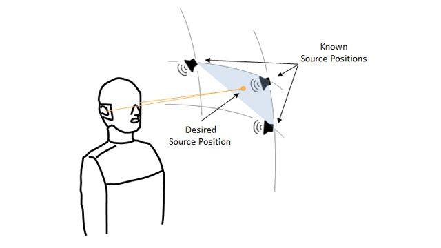 バイノーラルマネキン、頭部伝達関数が既知の 3 つの点を表す球面扇形の頂点にある 3 つのスピーカー、球面扇形内にランダムに位置する 4 番目の点を示す図。これらに対して、頭部伝達関数を推定する必要があります。