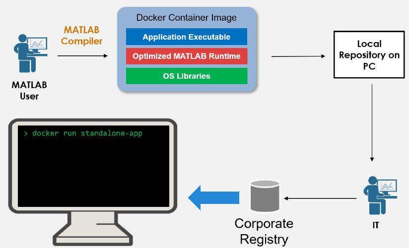 スタンドアロン アプリケーションを Docker コンテナーとしてパッケージ化するためのワークフロー。