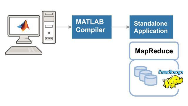 スタンドアロン MATLAB MapReduce アプリケーションの作成および実行。