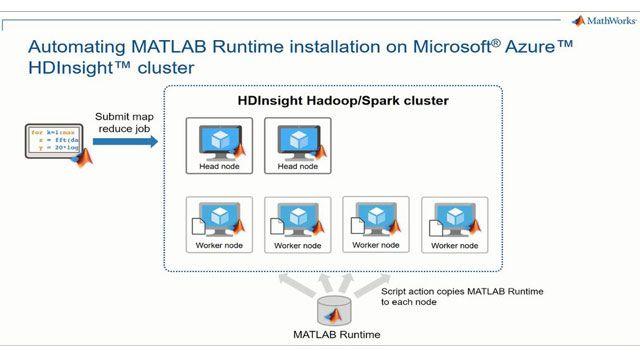 Microsoft Azure HDInsights クラスターでの MATLAB map-reduce/Spark 実行可能ファイルを始める。Azure HDInsight を設定して、クラスターの各ノードに MATLAB ランライムを自動的にインストールする方法について学びます。