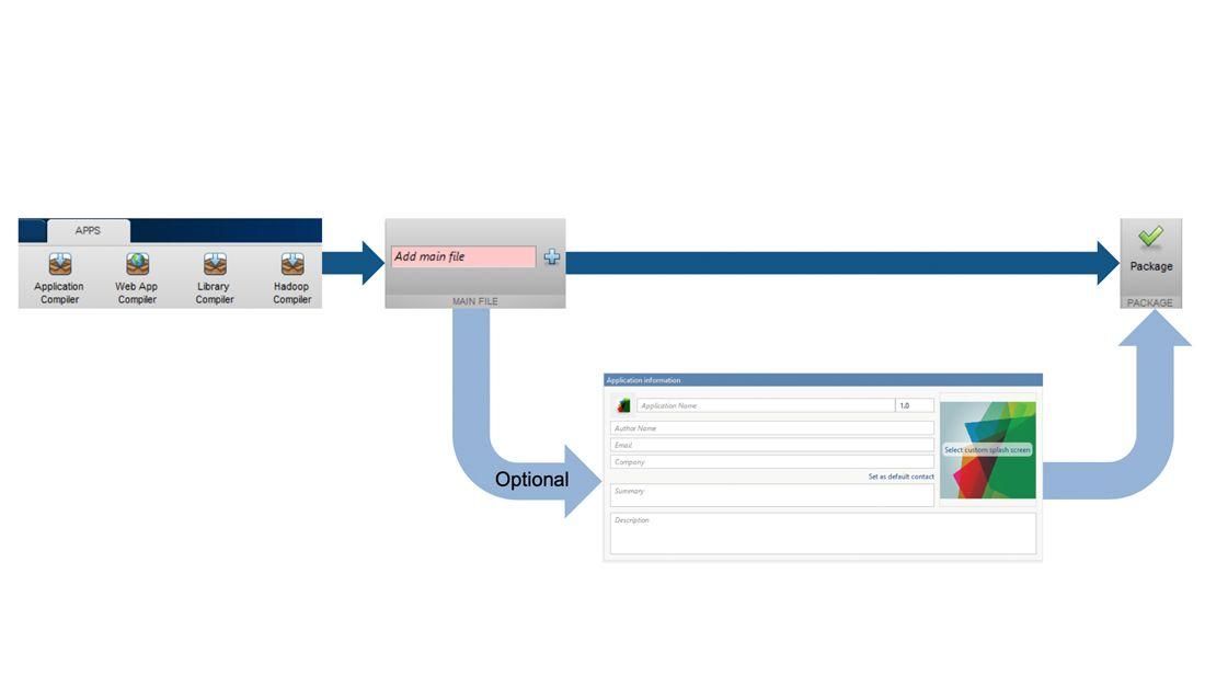 MATLAB アプリケーションをパッケージ化するアプリ。