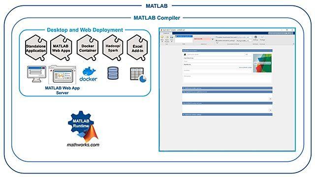 MATLAB Compiler を使用して、MATLAB プログラムからスタンドアロン実行可能ファイルおよび Web アプリをビルドします。