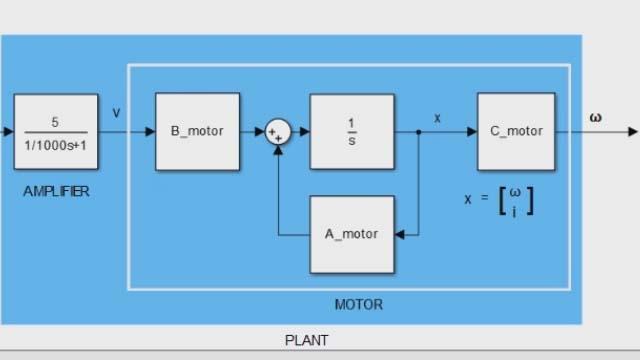 Control System Toolbox を使用した状態空間モデルの設計と解析。状態空間モデルは線形時不変 (LTI) システムによく使用されます。