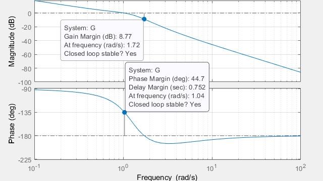 ゲイン余裕、位相余裕、および交差周波数の計算
