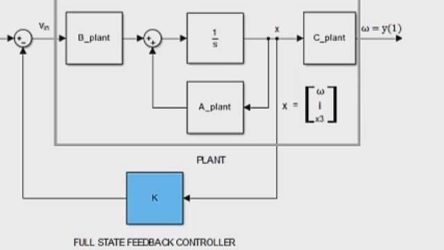 Control System Toolbox で極配置を使用して全状態フィードバック コントローラーを設計。