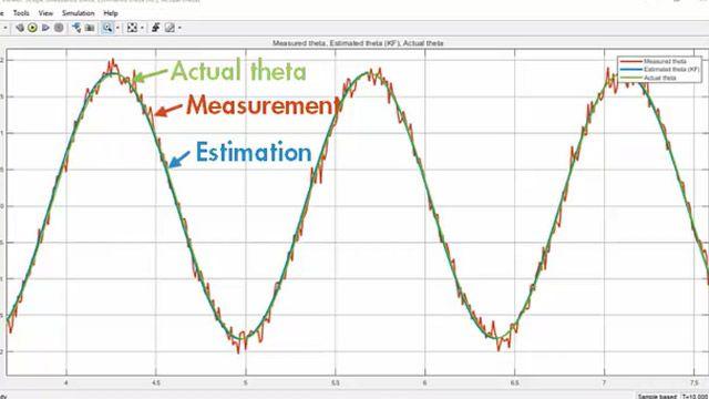 拡張カルマンフィルターを使用して非線形の振子システムの角度を推定。状態遷移や測定関数などの拡張カルマンフィルターのブロックパラメーターを設定して、C/C++ コードを生成する方法について学びます。