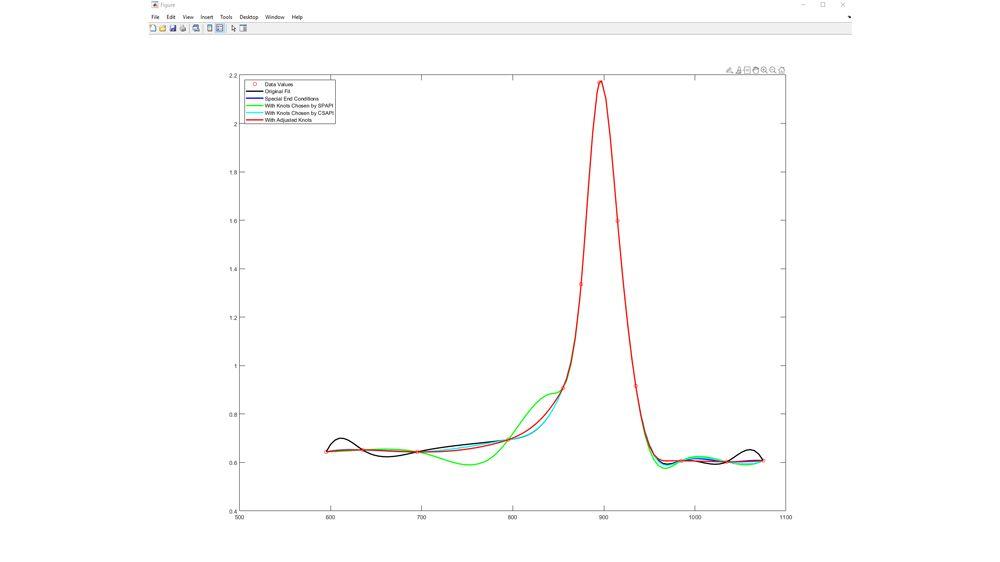 スプラインによるチタンテストデータの近似