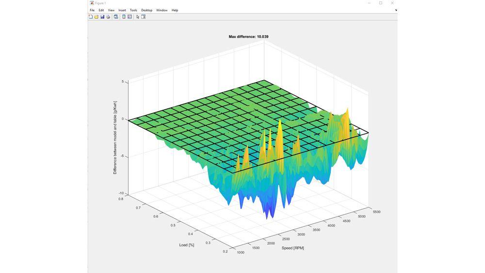 燃料効率の調査におけるモデルとテーブルデータの差異。