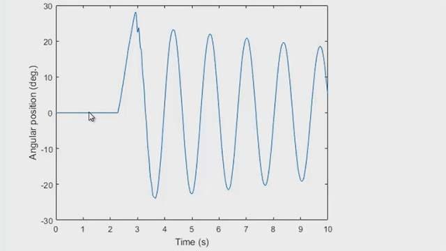 カウンターとタイマーを使用して MATLAB でのデータ収集を制御。これらの機能を使用してロータリー エンコーダーから角度を計測できます。