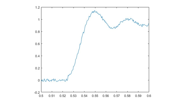 この例では、信号が 1V を超えるまでアナログ電圧データを連続して収集した後、自動的に停止します。