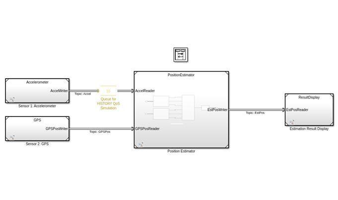 加速度計、GPS、位置推定器、結果表示のブロックを含む DDS ポジショニング システムのアプリケーション モデル。