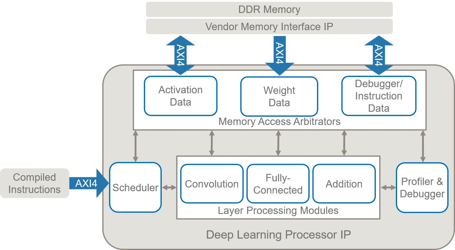 ディープラーニング プロセッサには、指定されたネットワークを実行するようプログラムされた、汎用的な畳み込みと全結合処理モジュールが含まれます。