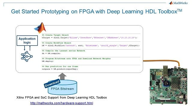 Xilinx FPGA ボードでディープラーニングの推論をプロトタイピングするには、5 行の MATLAB コードを追加します。