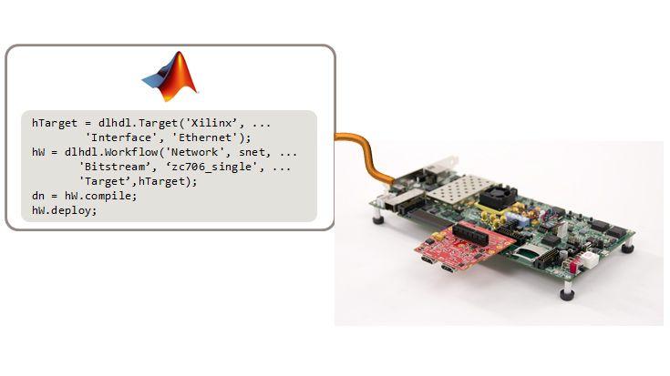 MATLAB を使用してボードやインターフェイスを構成し、ネットワークをコンパイルして、FPGA に展開。