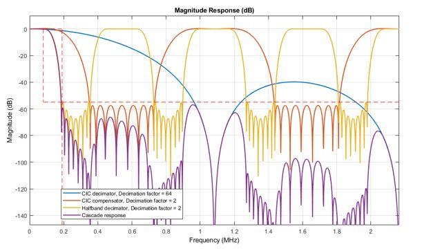 3 段階 DDC 設計の分析