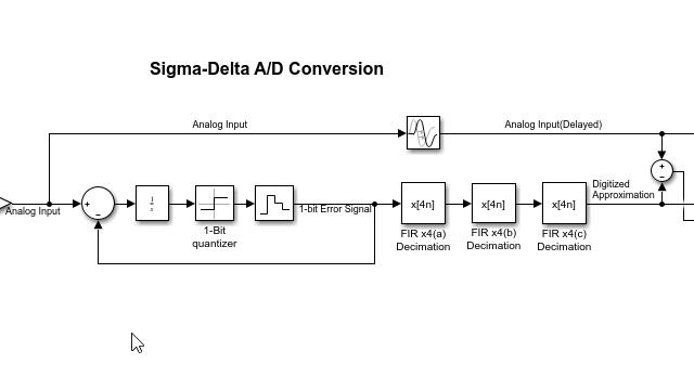 シグマデルタ ADC 用の多段間引き