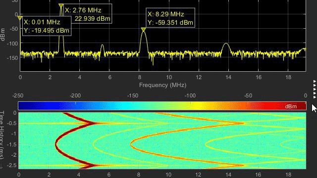 ロジックアナライザーのデジタルおよびアナログ波形
