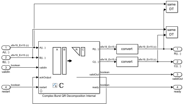 複雑なバースト QR 分解ブロック。