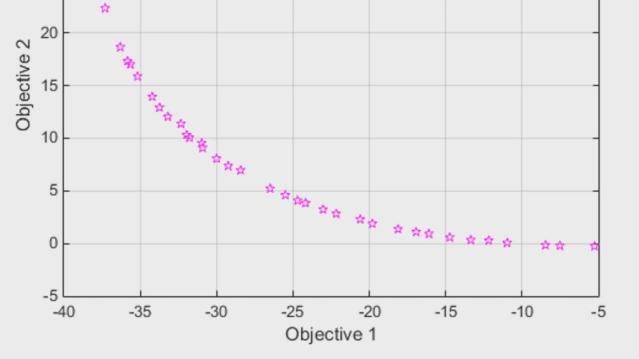 Global Optimization Toolbox を用いて多目的最適化問題のためのパレートフロントの点を見つけます。パターン検索を用いた直接的な検索方法である paretosearch、または遺伝的アルゴリズムの gamultiobj を使用して、設計のトレードオフを評価します。