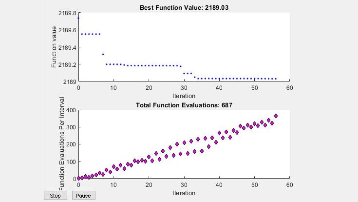 粒子群を使用した最適化