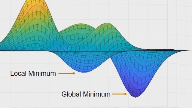 ブラック ボックス モデルを含む時間がかかる目的関数の評価で全体の最適条件を見つける。Global Optimization Toolbox の surrogateopt 関数で、コストのかかる関数の代わりにサロゲート関数を構築して最適化。