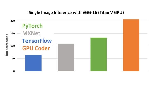 cuDNN を使用した GPU Coder の性能比較。
