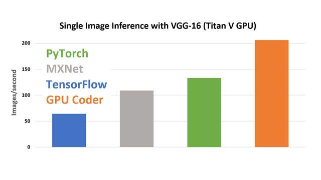 cuDNN を使用した Titan V GPU 上での VGG-16 による単一画像推論。