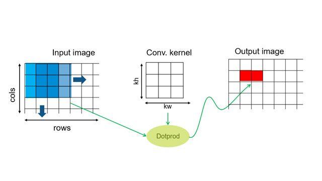 ステンシル処理の設計パターン。