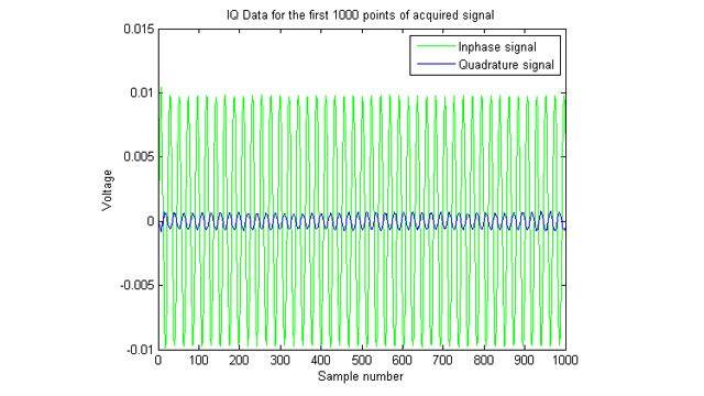 収集した IQ (同相/直交) 信号のプロット。