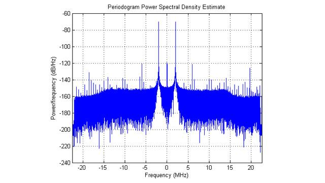 収集した IQ データのパワースペクトル密度。